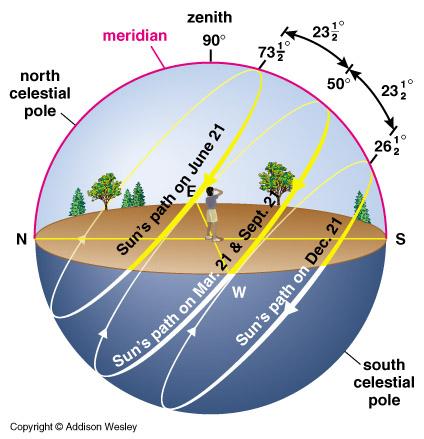 The Path of the Sun, Photo Courtesy Cornell University