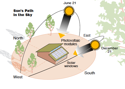 The Changing Angle of the Sun can Create More Shade During Winter if there are Trees and Structures on the South Side of the Garden (Diagram Courtesy DOE)
